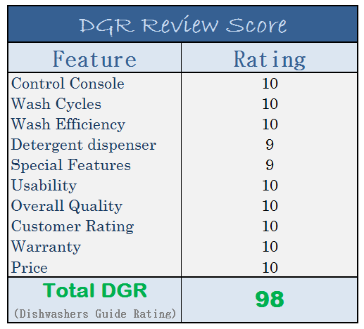 Bosch SHP65T55UC 500 series - DGR Rating Score