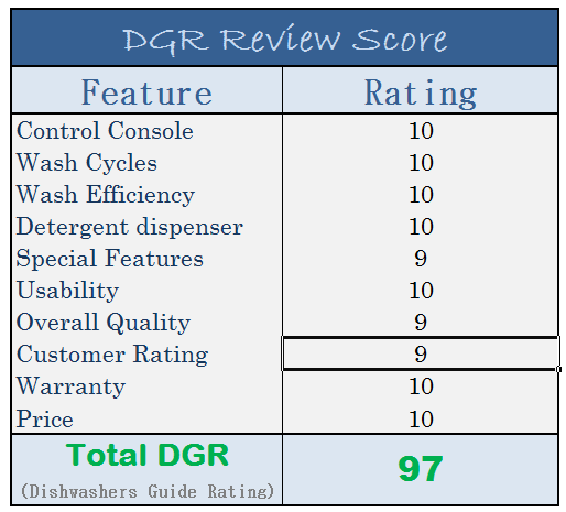 Spt Countertop Dishwasher Review Rating Dishwashers Guide