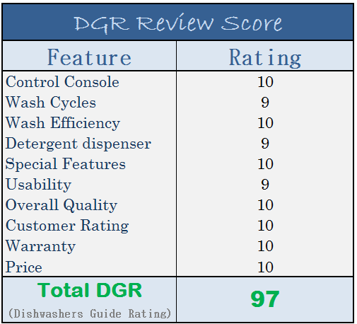 Energy Star 18 inches built-In Dishwasher – DGR Review score